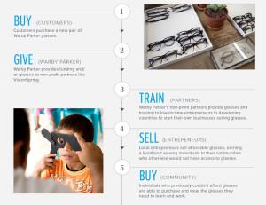 Warby Parker program